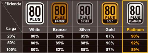 categorias-80-plus
